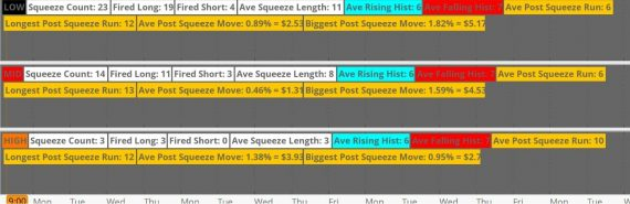 The Squeeze Pro System Thinkorswim Tos